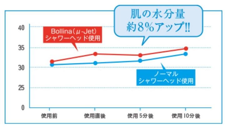 【ミラブル圧勝】ミラブルとボリーナの美容・価格・サポートの3大比較 ボリーナの保湿効果
